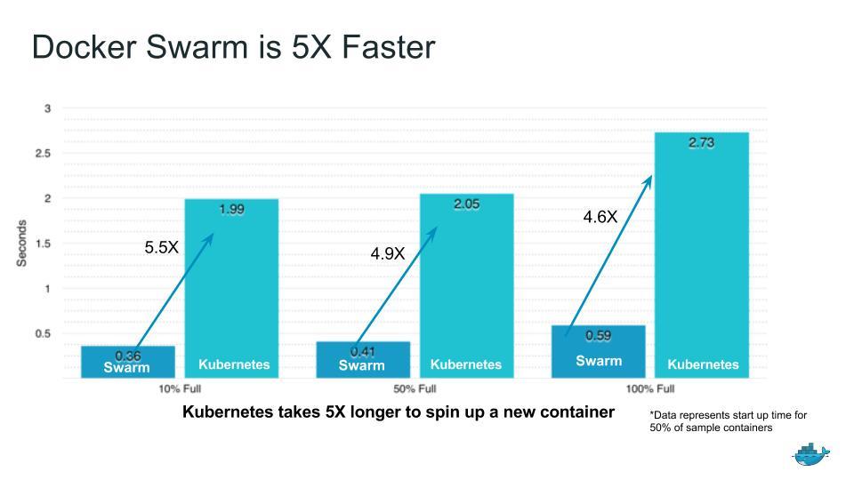 Docker Swarm Faster than Kubernetes
