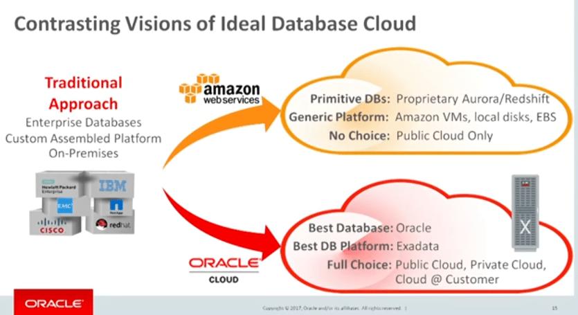 Oracle database