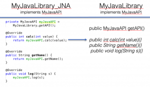 Calling Java Code from C/C++ Transparently · Sweetcode io