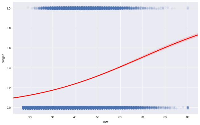 Classification is Easy with SciKit's Logistic Regression