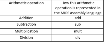 Building Your First Simple Program With The MIPS Assembly Language