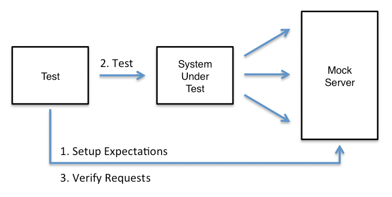 Simplify Integration Testing with MockServer · Sweetcode io