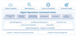 digital operations command center