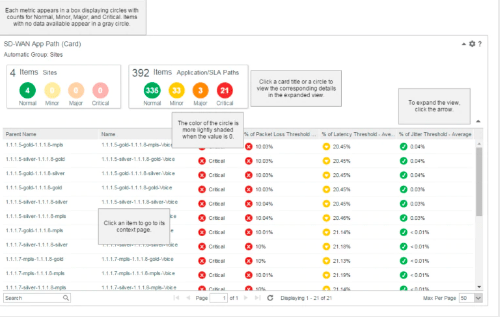 How To Monitor Cisco Sd Wan With Ca Network Monitoring Tools Sweetcode Io