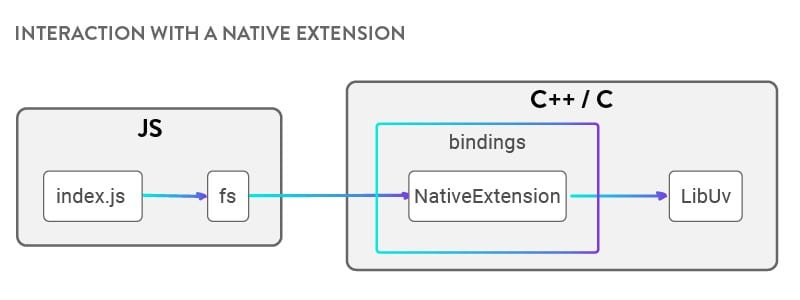 native extension