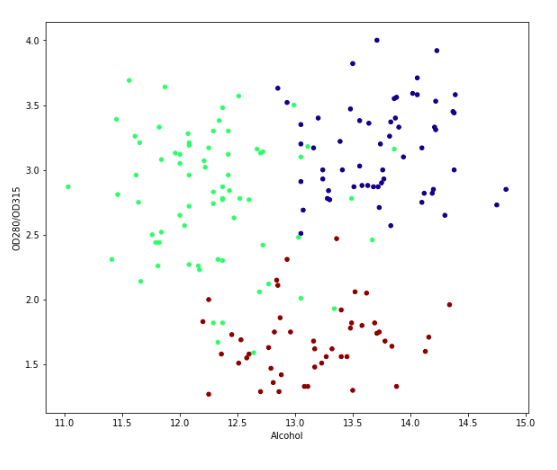 k-means Clustering in Python · Sweetcode io
