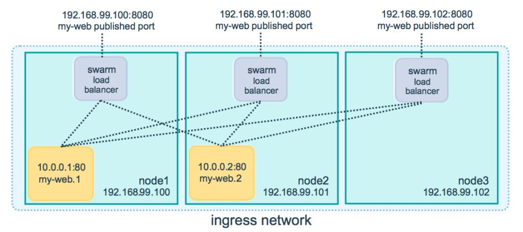 Introduction to Docker Flow Proxy · Sweetcode io