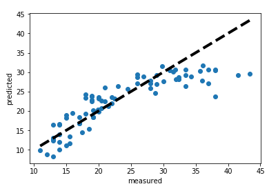 From Simple to Multiple Linear Regression with Python and scikit
