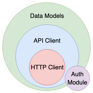 Core components of an API client SDK