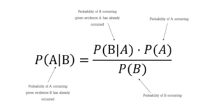 mathematical representation of bayes theorem