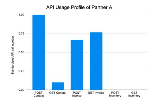 standarized API usage profile